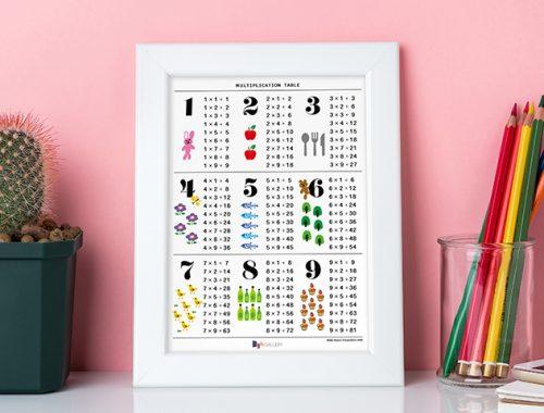 Kako podučavati tablicu množenja?